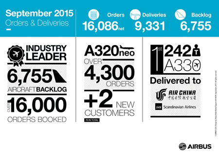 airbus infographics-september 2015
