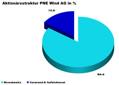 pne wind diagramm aktionaersstruktur