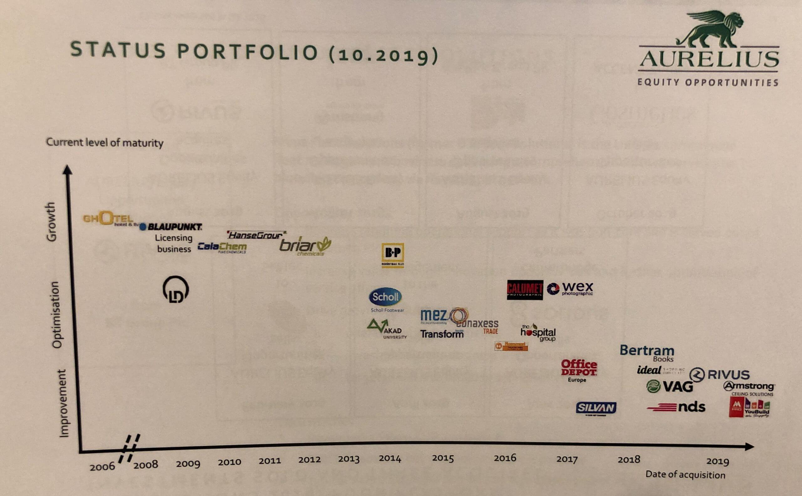 aurelius status portfolio 10 2019