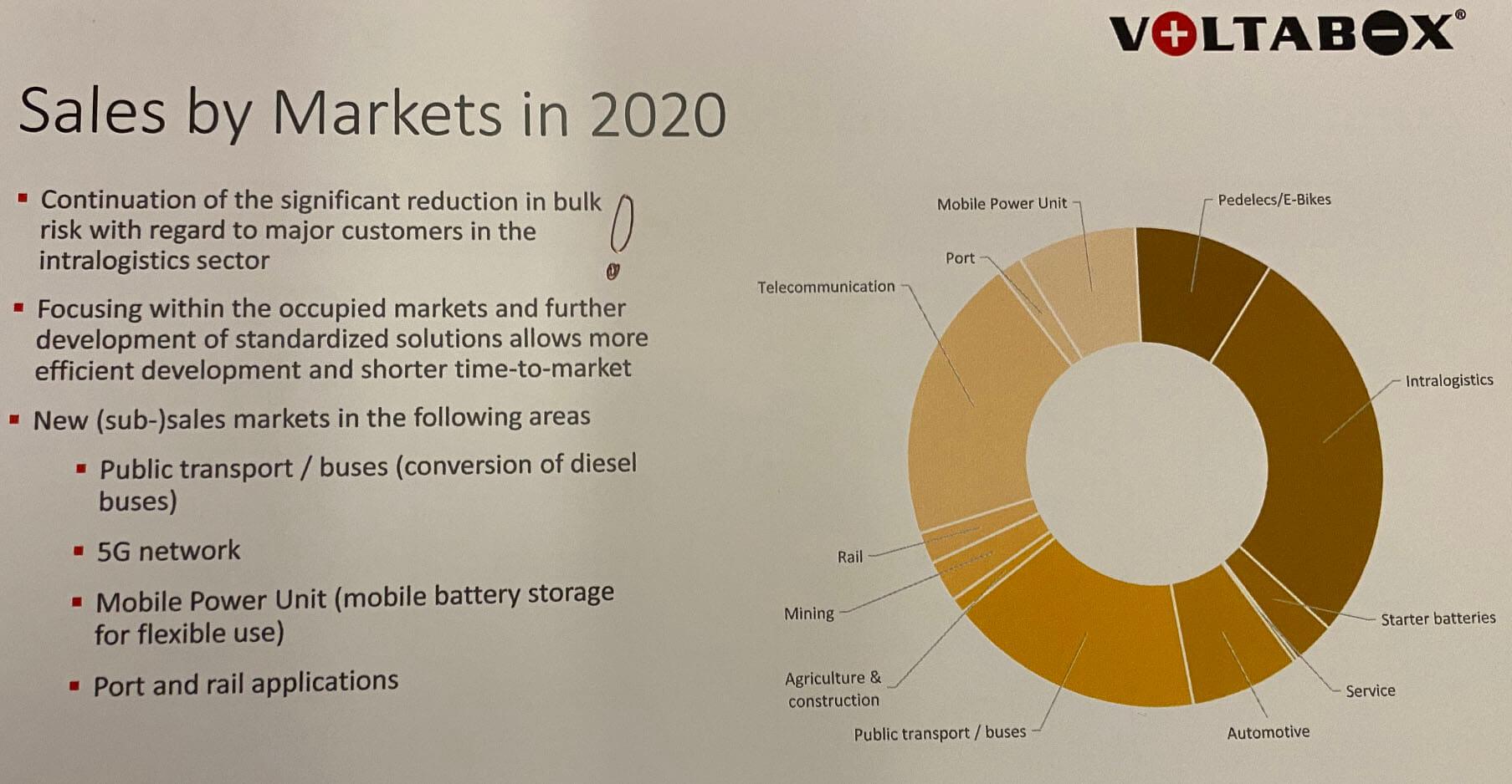 voltabox sales by markets in 2020